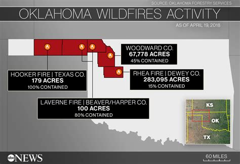 Oklahoma wildfire conditions remain critical, flames